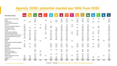 SDG mapping with 2016 DJSI industries.pdf