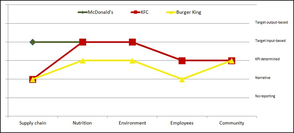 mcdonald s strategy evaluation Mcdonald's secret sauce for supply chain  the supplier performance index is a in-depth evaluation tool used by mcdonald's  mcdonald's uses a peer .