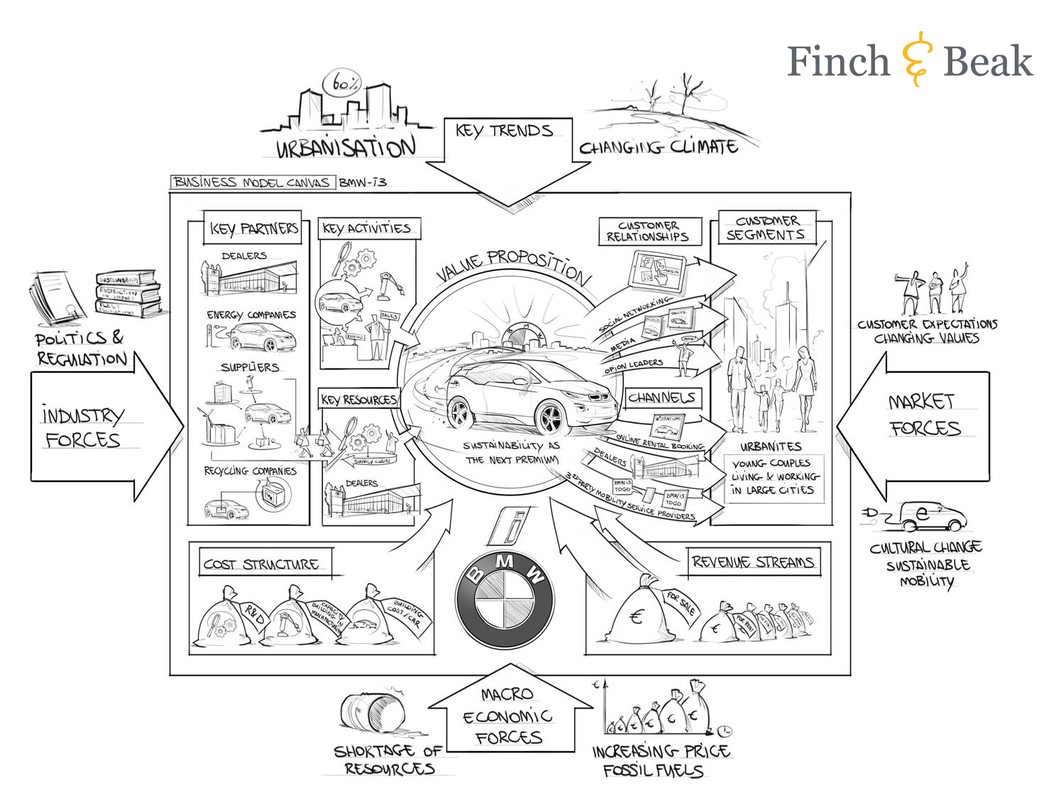 sustainable innovation in bmw s business model canvas finch beak