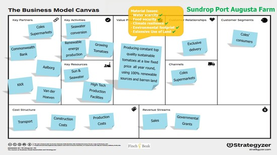 Sundrop's Business Model Canvas