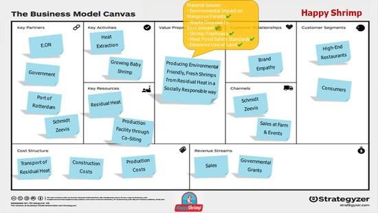 Happy Shrimp Business Model Canvas