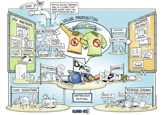 Sustainable Business Models: Research & Practice