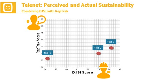 Are You Already Talking the Walk of Your Dow Jones Sustainability Index Results?