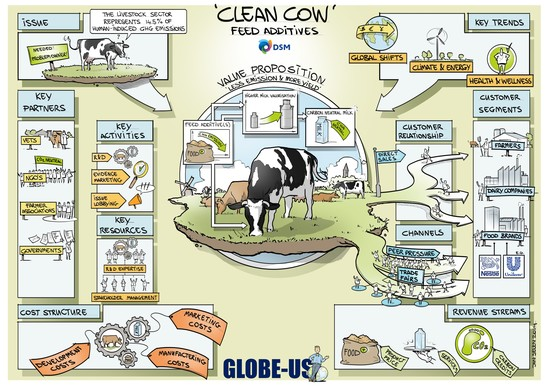 Sustainable Protein Production in Dairy: Less Farting, More Fat